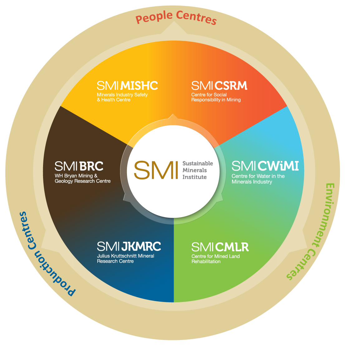 SMI Research Centres